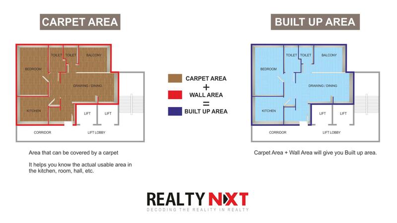 carpet_area