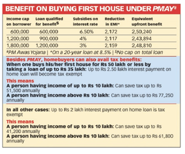 Actual savings under PMAY and the Budget