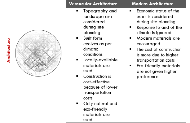 Traditional and Modern Architectures