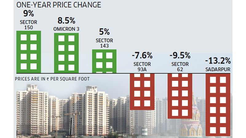 Noida Real Estate Price Change