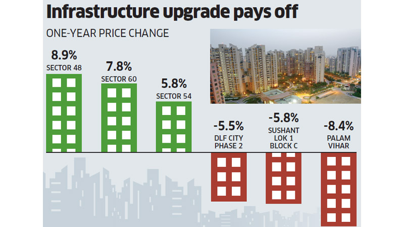 Gurugram Real Estate Price Change