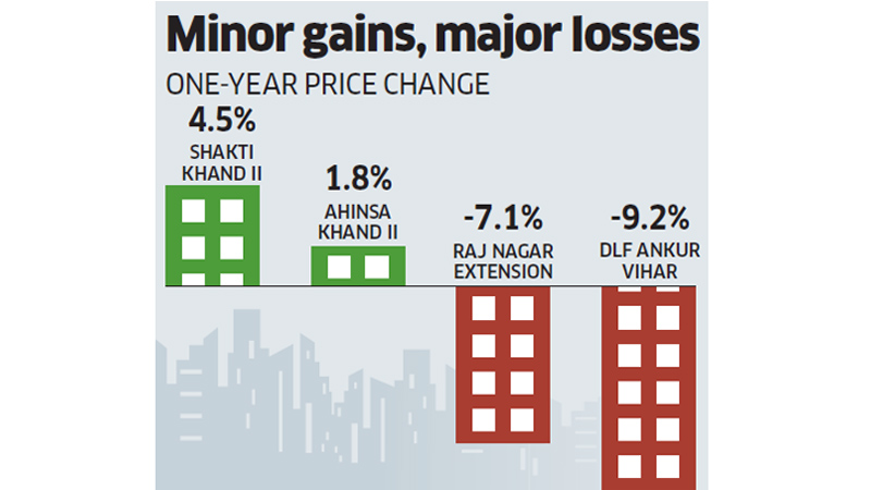 Ghaziabad Real Estate Price Change