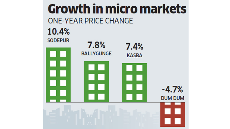 Micro Markets Real Estate