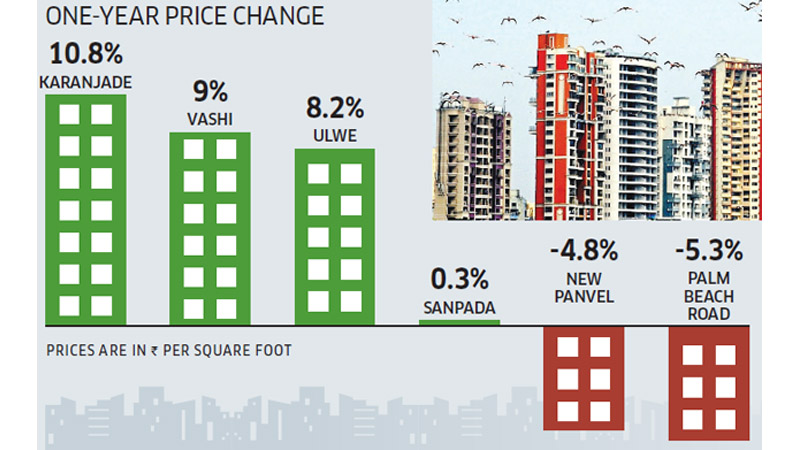 Navi Mumbai Price Change