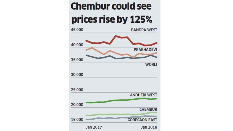 Chembur Report