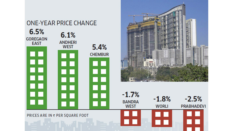 Mumbai Real Estate Price Change