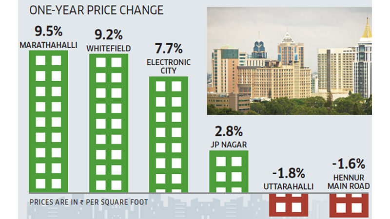 Bengaluru Real Estate Price Change