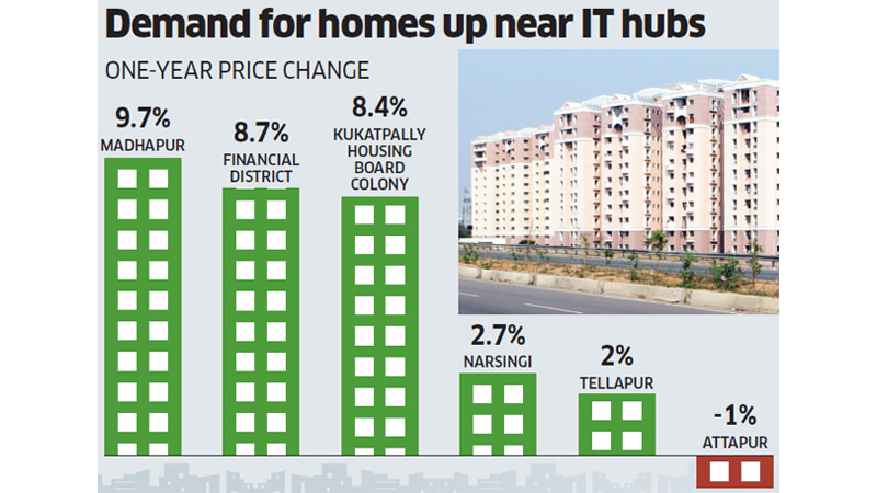 Hyderabad Real Estate Price Change