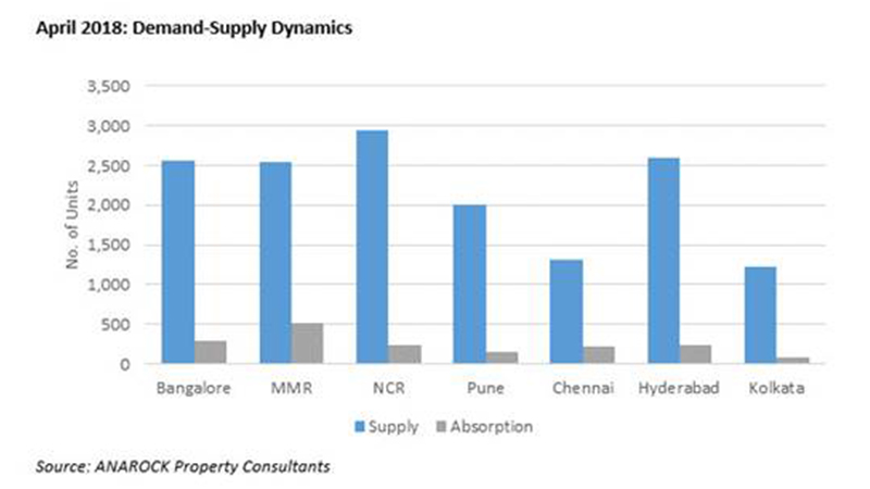 Demand Supply dynamics anarock