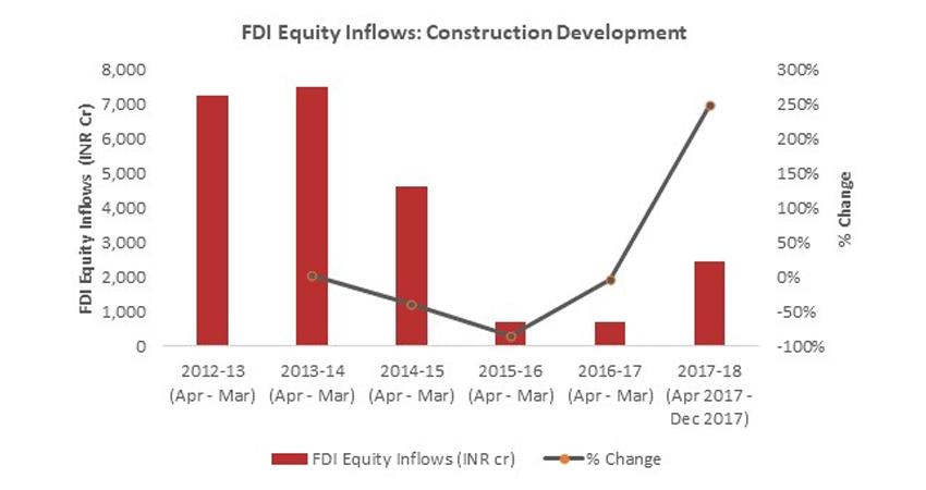 FDI equity inflows Anarock